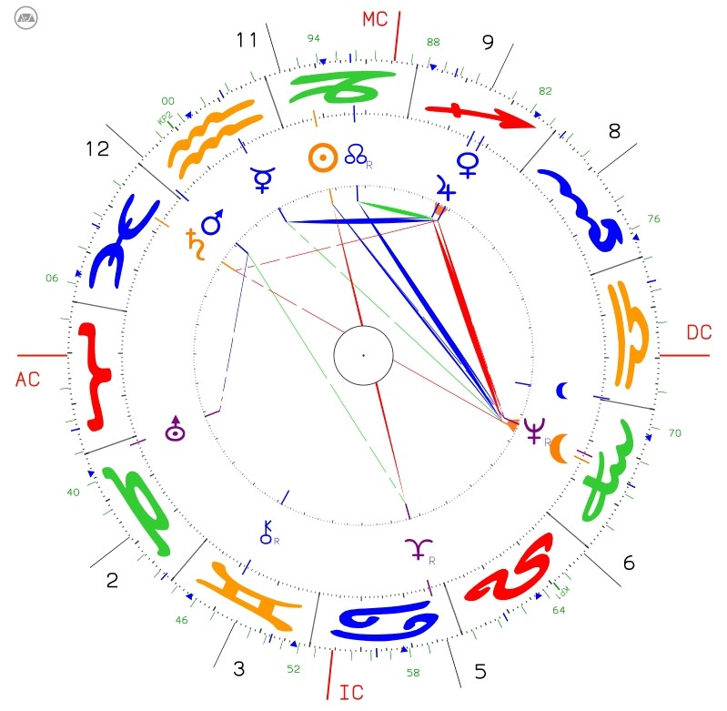 mit Enttäuschungen umgehen: Horoskopgrafik