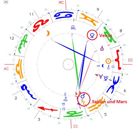 Venus im Zeichen Zwillinge – nett und unterhaltsam
