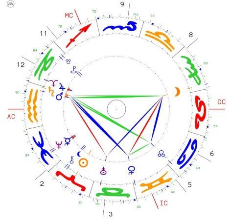 Corona-Krise – Wachstum (Jupiter/Pluto-Konjunktion)