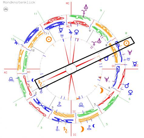Horoskop des Monats Partnervergleich