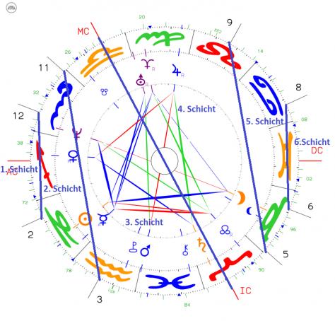 Koschidia - Kontaktschichtendiagramm