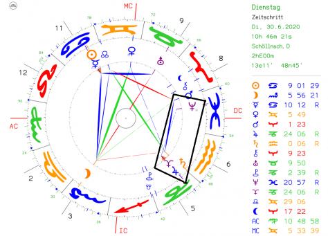 Die Jupiter/Pluto Konjunktion im Steinbock und die zweite Welle