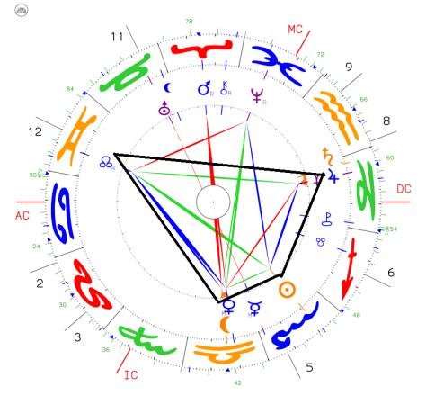 Die Jupiter/Pluto-Konjunktion im Steinbock und die zweite Welle