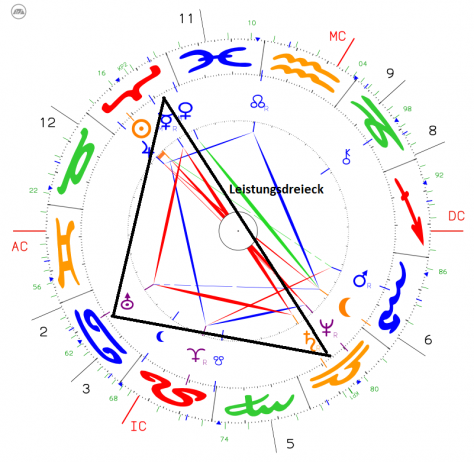 Horoskop des Monats