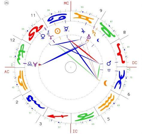 Horoskop des Monats: Neptun